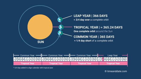 The different types of year according to calendars and astronomy.